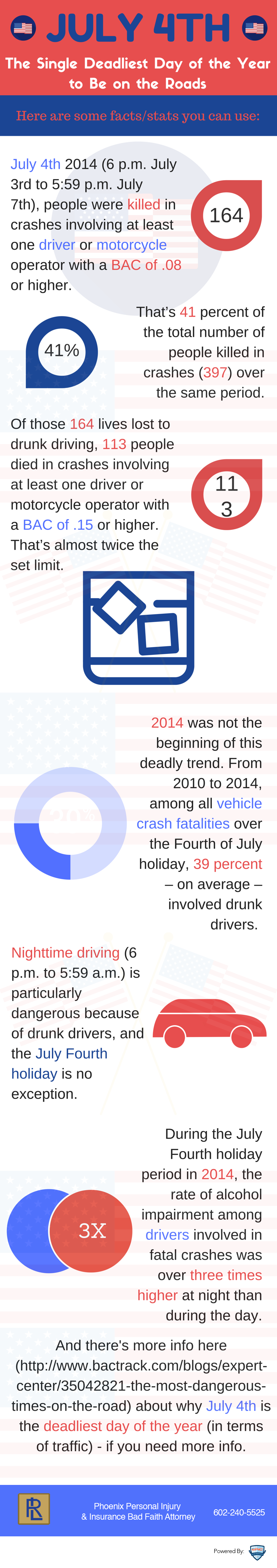 Here's Why July 4th Is the Deadliest Day for Motorists [Infographic]